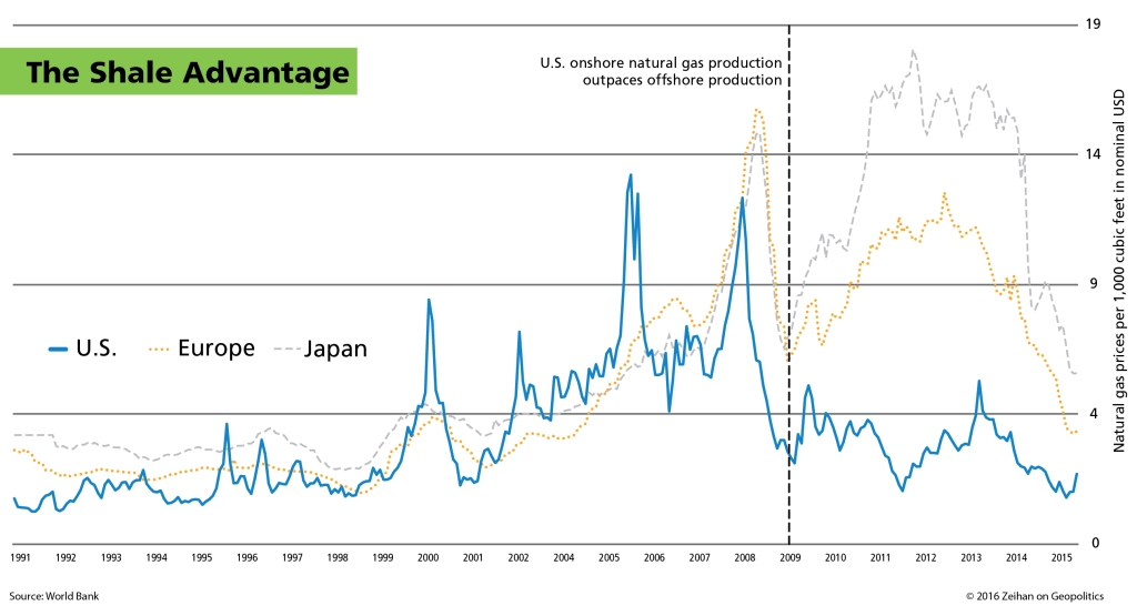 The Shale Advantage & natural gas prices